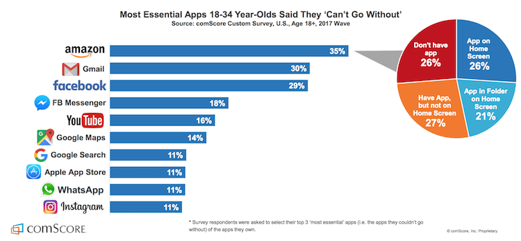 top_app_millennials_use_the_most