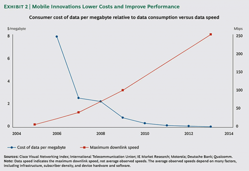 Mobile innovations lower costs
