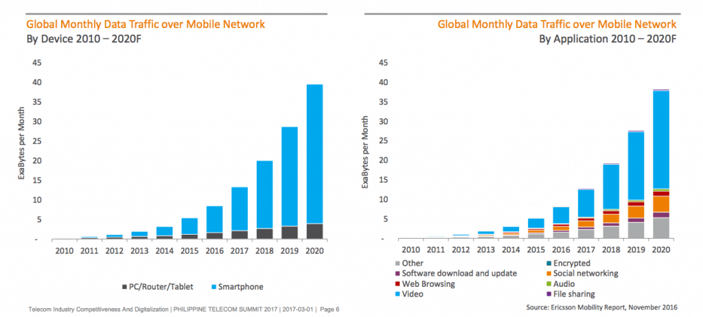 global monthly mobile data traffic