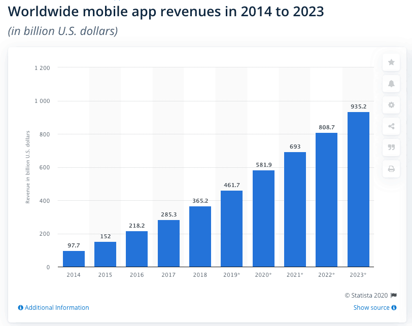 worldwide mobile app revenues